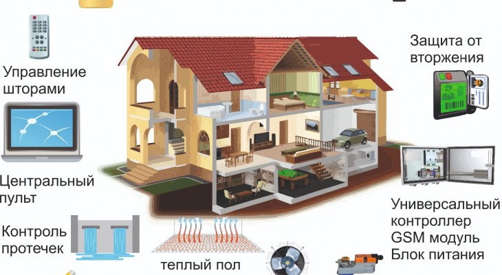 Система «розумний будинок»: основні складові